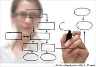 دانلود پروژه تحقیق بررسی اصول تحلیل سیستمها